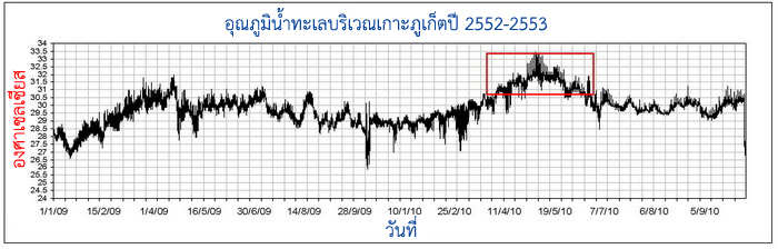 กราฟแสดงอุณหภูมิน้ำทะเลในแนวปะการังบริเวณเกาะภูเก็ต ตั้งแต่มกราคม พ.ศ.2552-กันยายน พ.ศ.2553