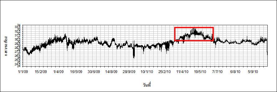 กราฟข้างบน แสดงอุณหภูมิน้ำทะเลที่ภูเก็ตตั้งแต่ ม.ค.2552 - ต.ค. 2553